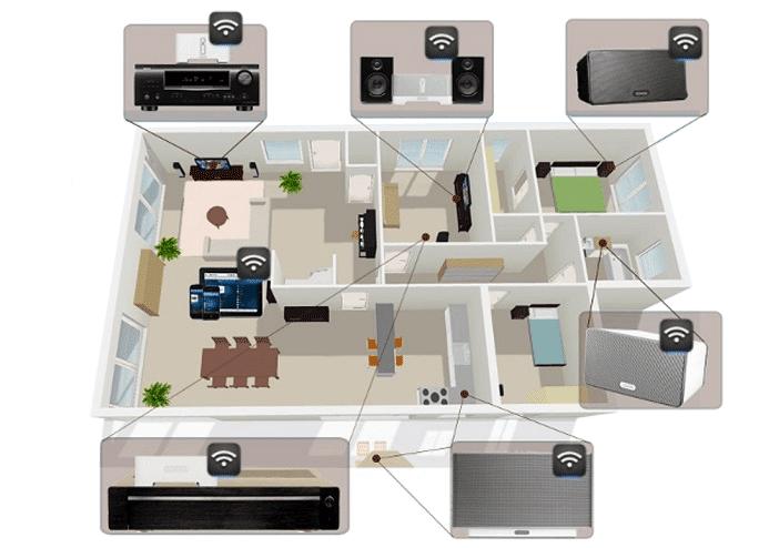 Immagine di copertina: il sistema multiroom wireless casalingo