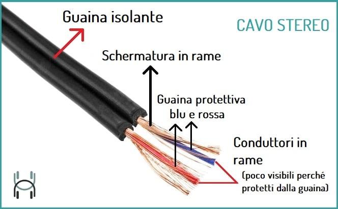 immagine illustrativa composizione cavo stereo