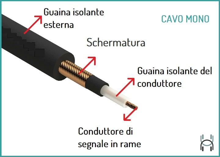 immagine illustrativa composizione cavo mono